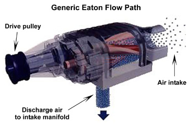 Eaton Supercharger Flow Path