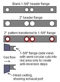 anti-reversion header flange design