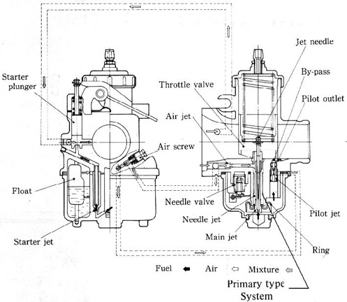 Mikuni Carb Jet Diagram on honda motorcycle wiring diagrams