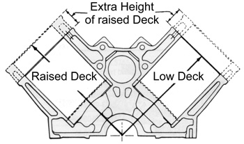 Raised deck vs. low deck blocks