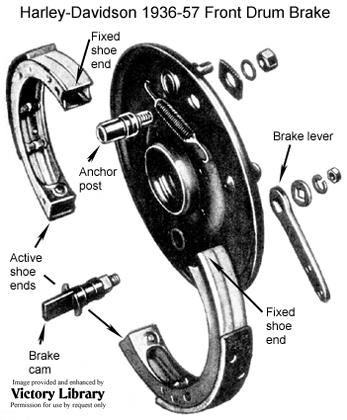 converting harley davidson drum brakes to dual leading. Black Bedroom Furniture Sets. Home Design Ideas
